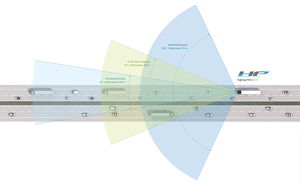 Daimler ,-Mercedes -Benz ,-Actros ,-Highway -Pilot ,-ATN2