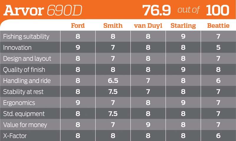Arvor 690 Diesel score