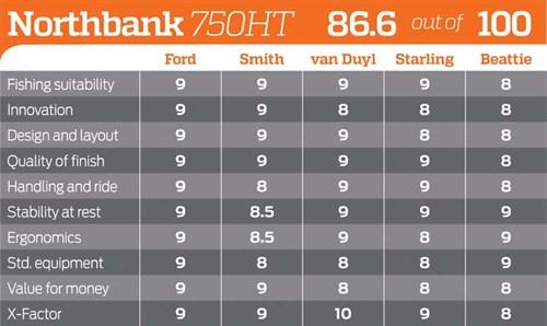 Northbank 750 Hard Top score rating