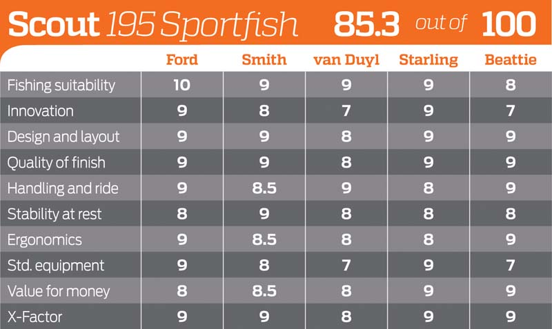 Scout 195 Sportfish rating