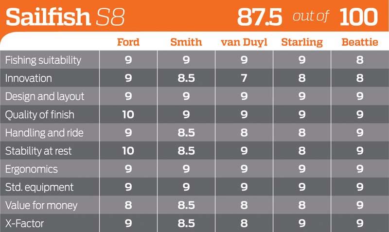 Sailfish S8 rating