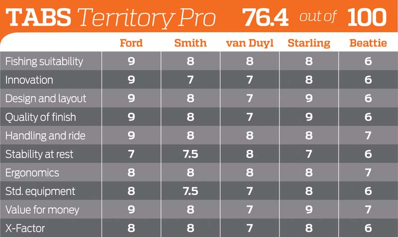 TABS 5000 Territory Pro rating