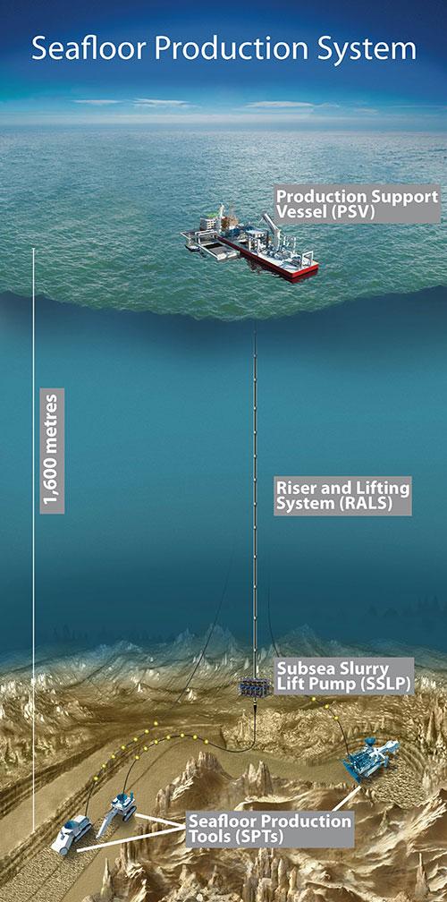 Nautilus Minerals seafloor production system