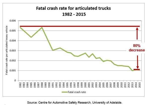 Fatal Crash Rate