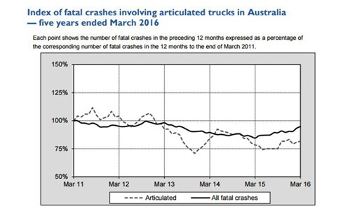 Crash Figure2