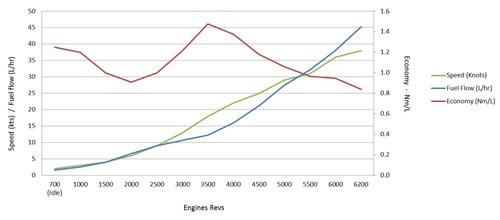 Mercury 115hp fuel economy figures