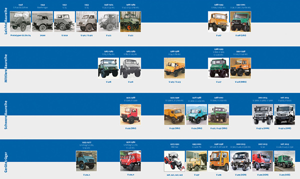 Daimler -Unimog ,-History ,-Timeline ,-Trade Trucks
