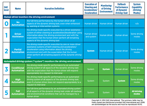 SAE International Table Of Autonomous Levels