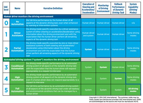 SAE International Table Of Autonomous Levels