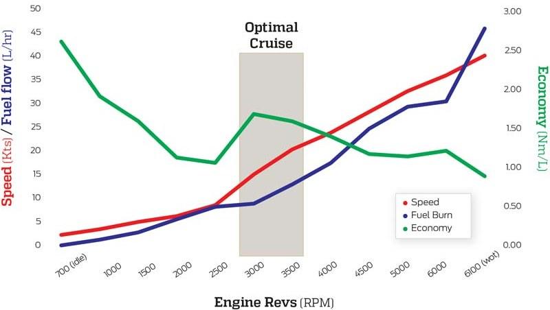 Mercury 115 ProXS outboard economy figures