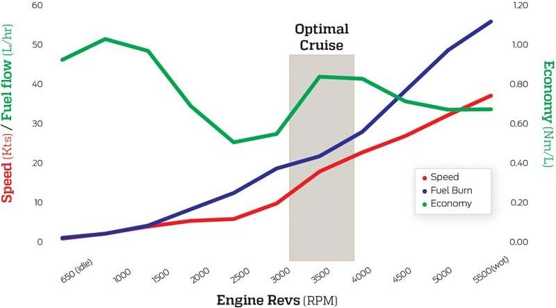 Mercury 150 hp four-stroke outboard fuel economy figures