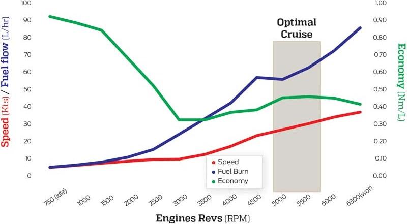 Suzuki DF140A outboard fuel economy figures