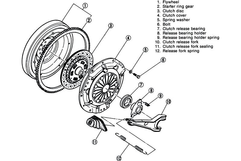 Clutch -assembly