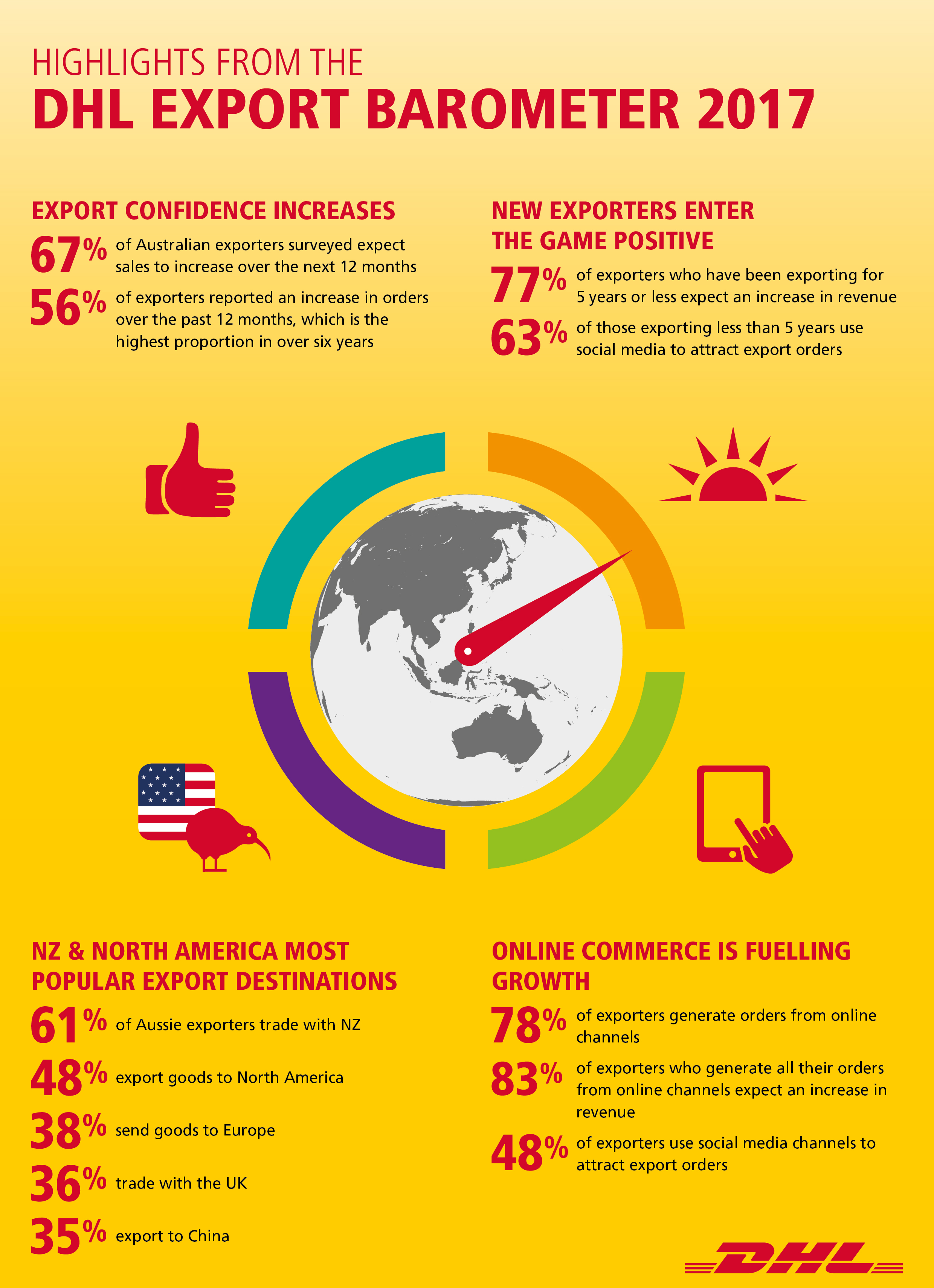 DHL Export Barometer 2017_Infographic With Highlights