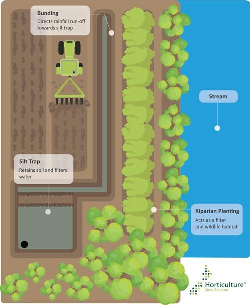 Hort NZ Soil Amanagement (high Res)