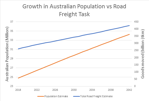 Growth In Australia