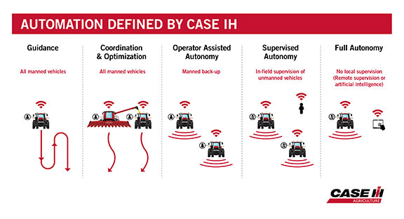 Automation defined by Case IH
