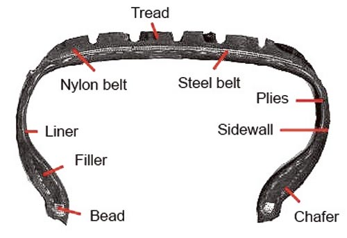 Tyre Terms