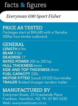 Everyman 690 Sport Fisher Facts