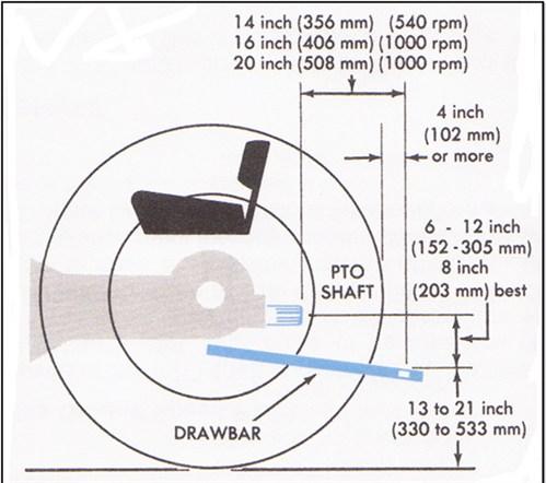 PTO-drawbar