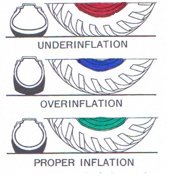 Tyre Inflation
