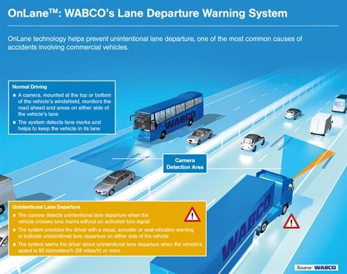 WABCO_On Lane _ENG_Press _Graphic
