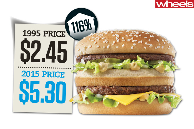 Big -mac -values