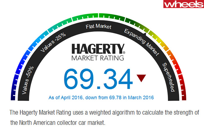 The -Hagerty -Market -Rating