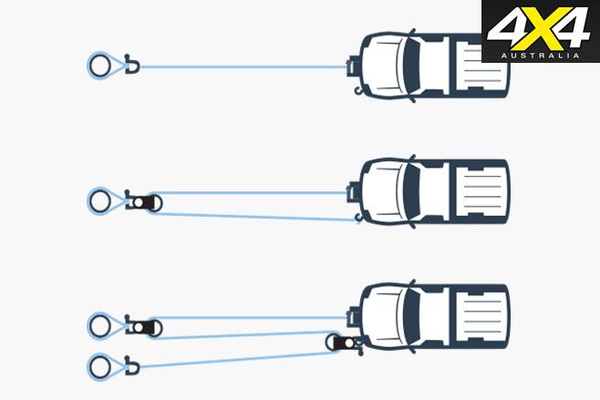 Multi line options