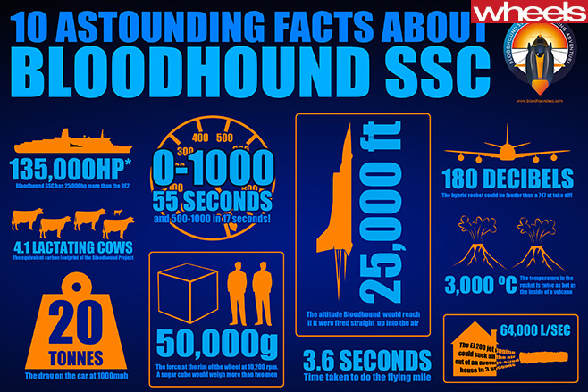 Bloodhound -SSC-facts