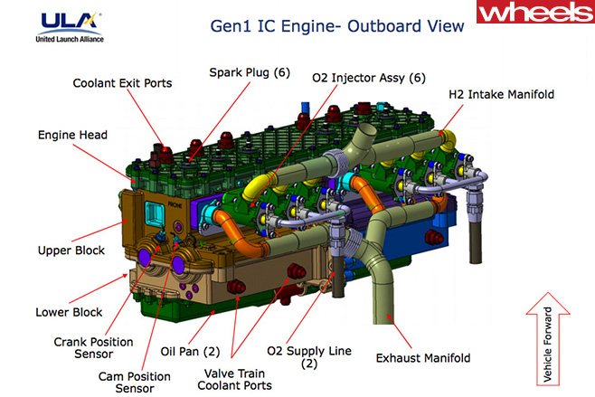 Unlited -Launch -Alliance -Engine -diagram -outboard -view