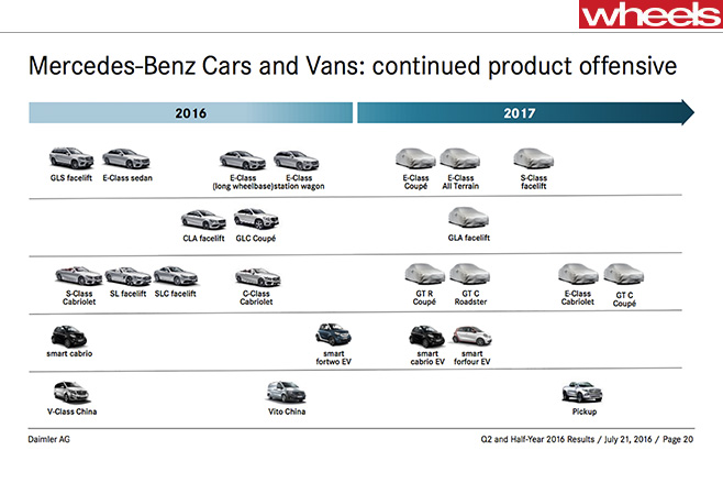 Mercedes -Benz -product -timeline -model -range