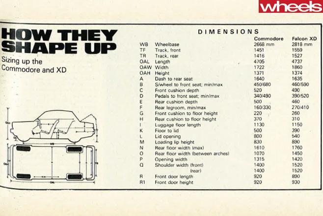 1979-Ford -Falcon -dimensions -vs -Commodore