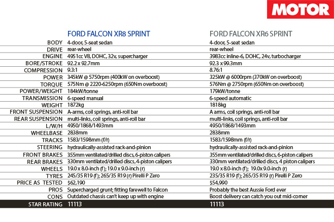 Falcon XR Sprints track specs
