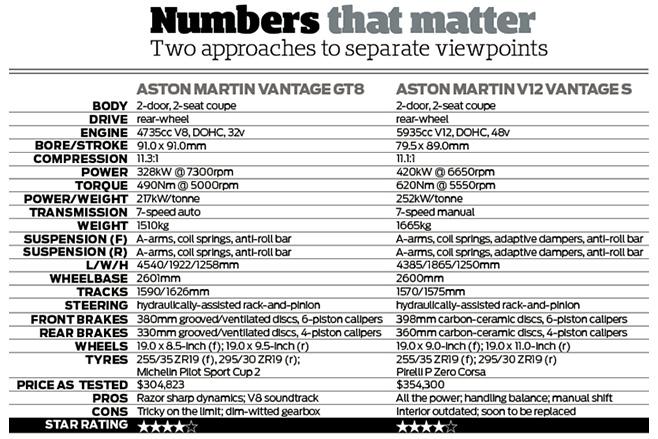 Aston Martin Vantage GT8 vs V12 Vantage S specs