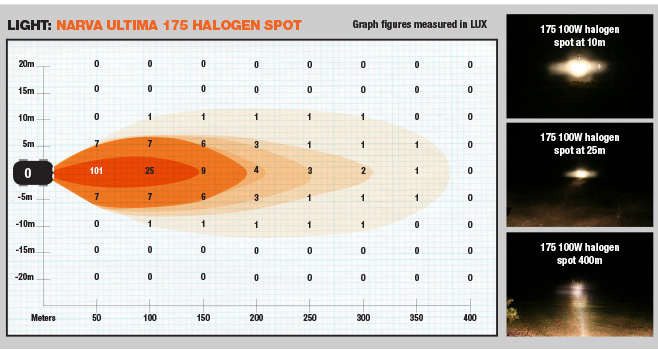 Narva -ultima -175-halogen -spot