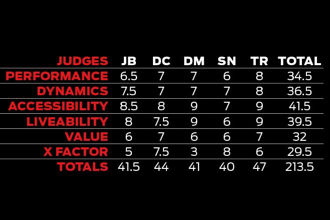 Lexus GS F judges scores