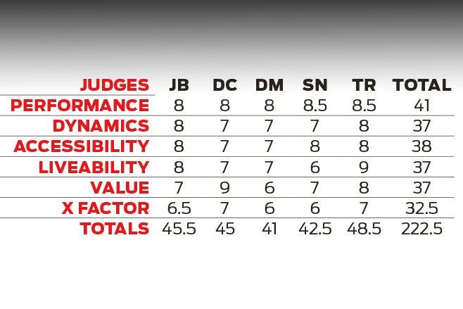 HSV Clubsport judges specs