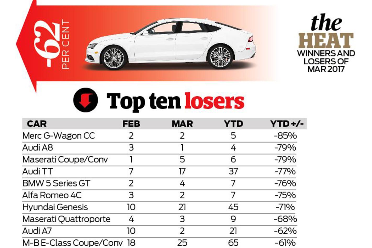 Luxury car sales decline australia