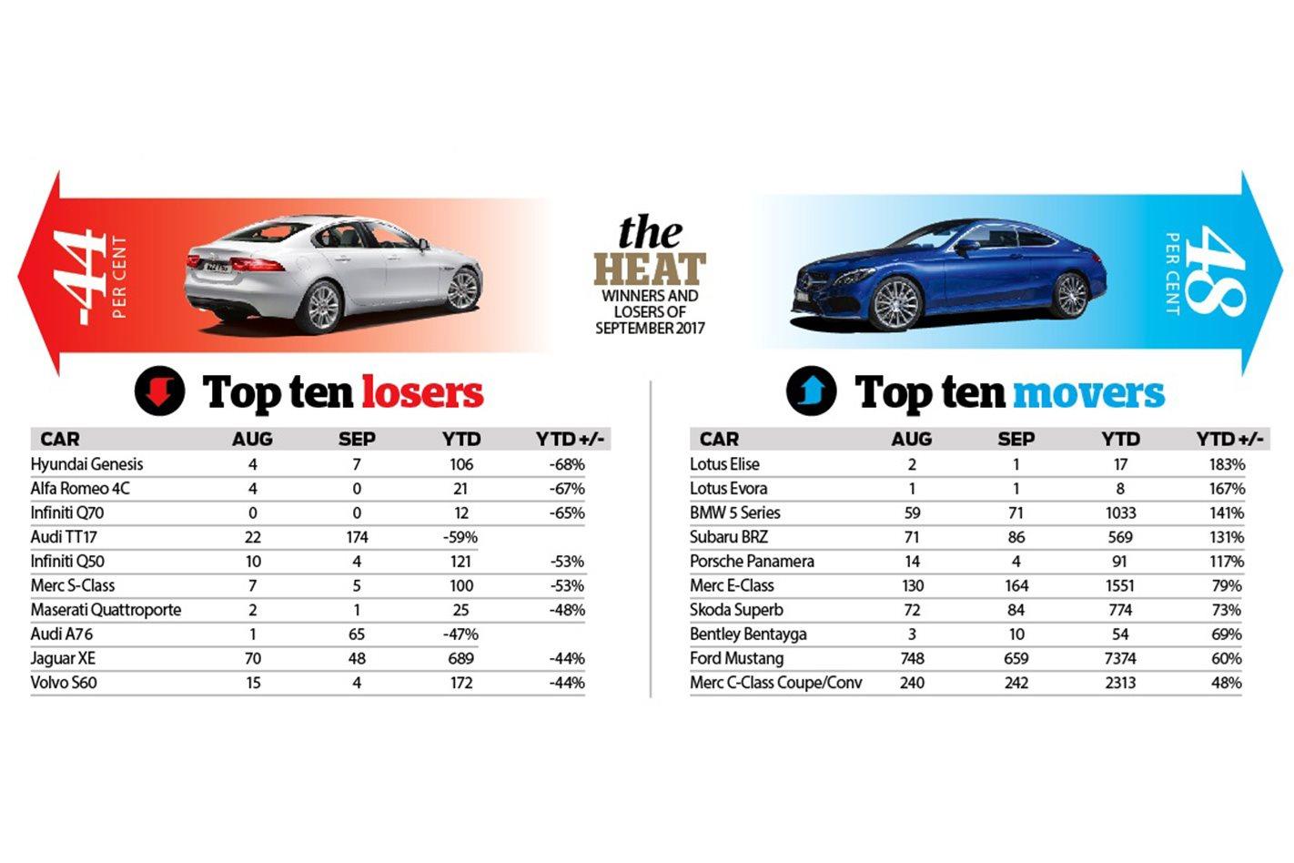 Performance Car sales Chart November 2017