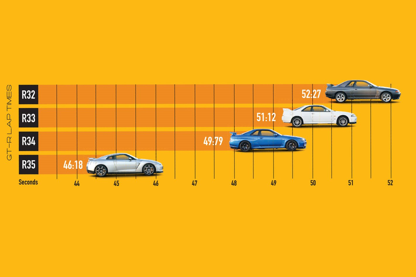 Nissan GT-R R32 vs R33 vs R34 vs R35 comparison: Classic MOTOR