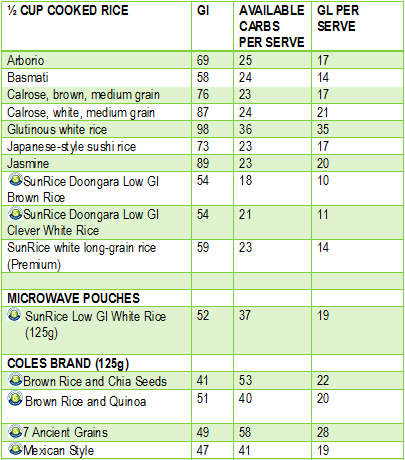 """Table via [Glycemic Index Foundation.](https://www.gisymbol.com/