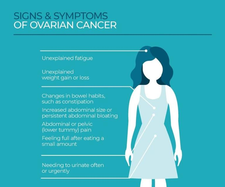Ovarian Cancer The Signs And Symptoms To Recognise Now To Love