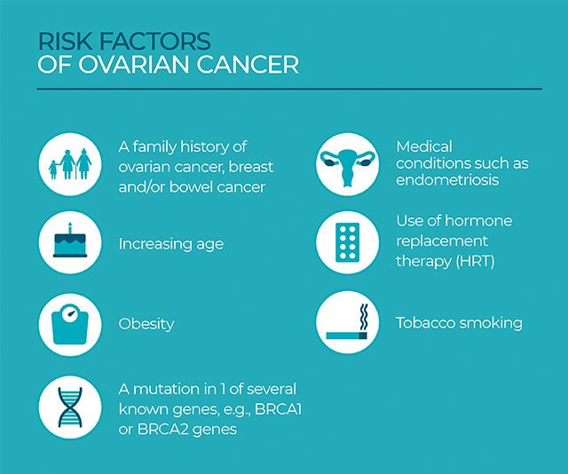 These are the risk factors associated with ovarian cancer.