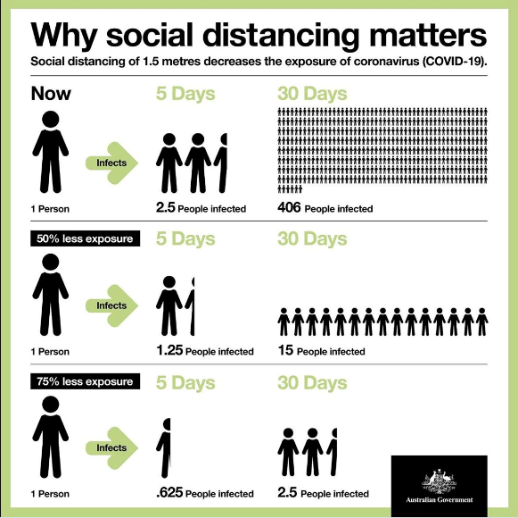 The Australian Government's guide to social distancing.
