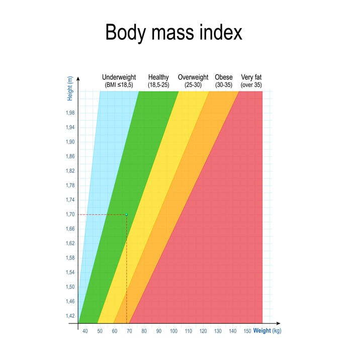 The BMI formula compares the ratio of your weight and height to determine whether you are healthy or unhealthy. *(Image: Getty)*