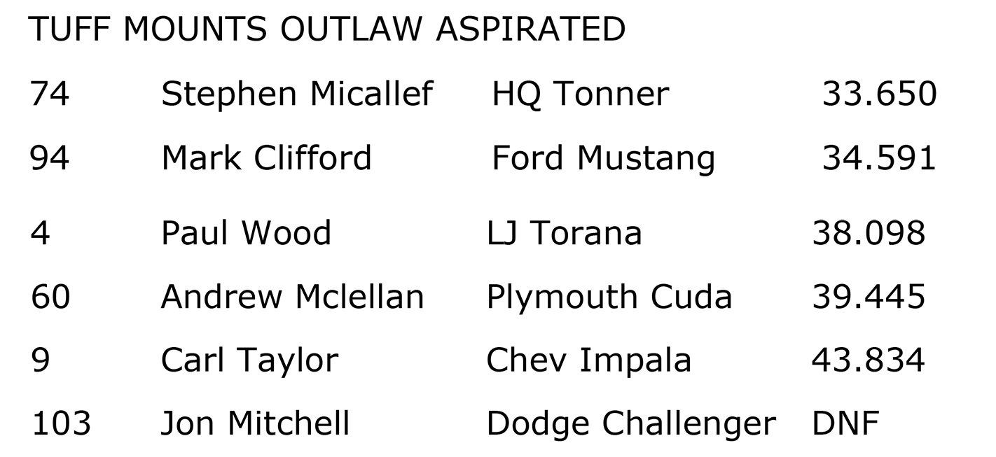 Tuff Mounts Outlaw Aspirated results