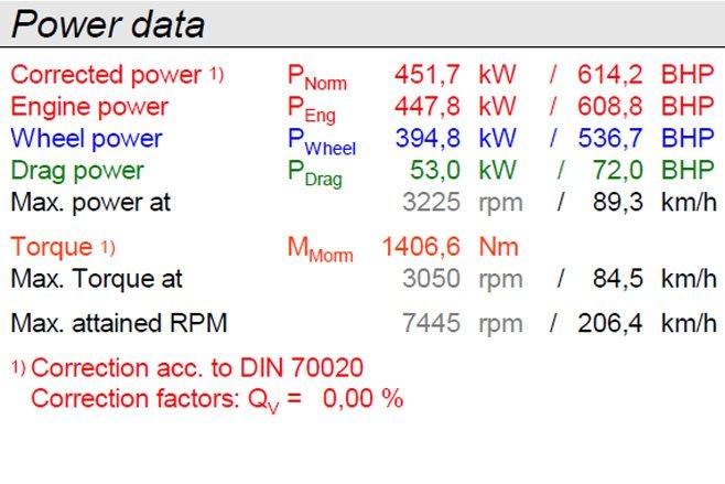 Power data