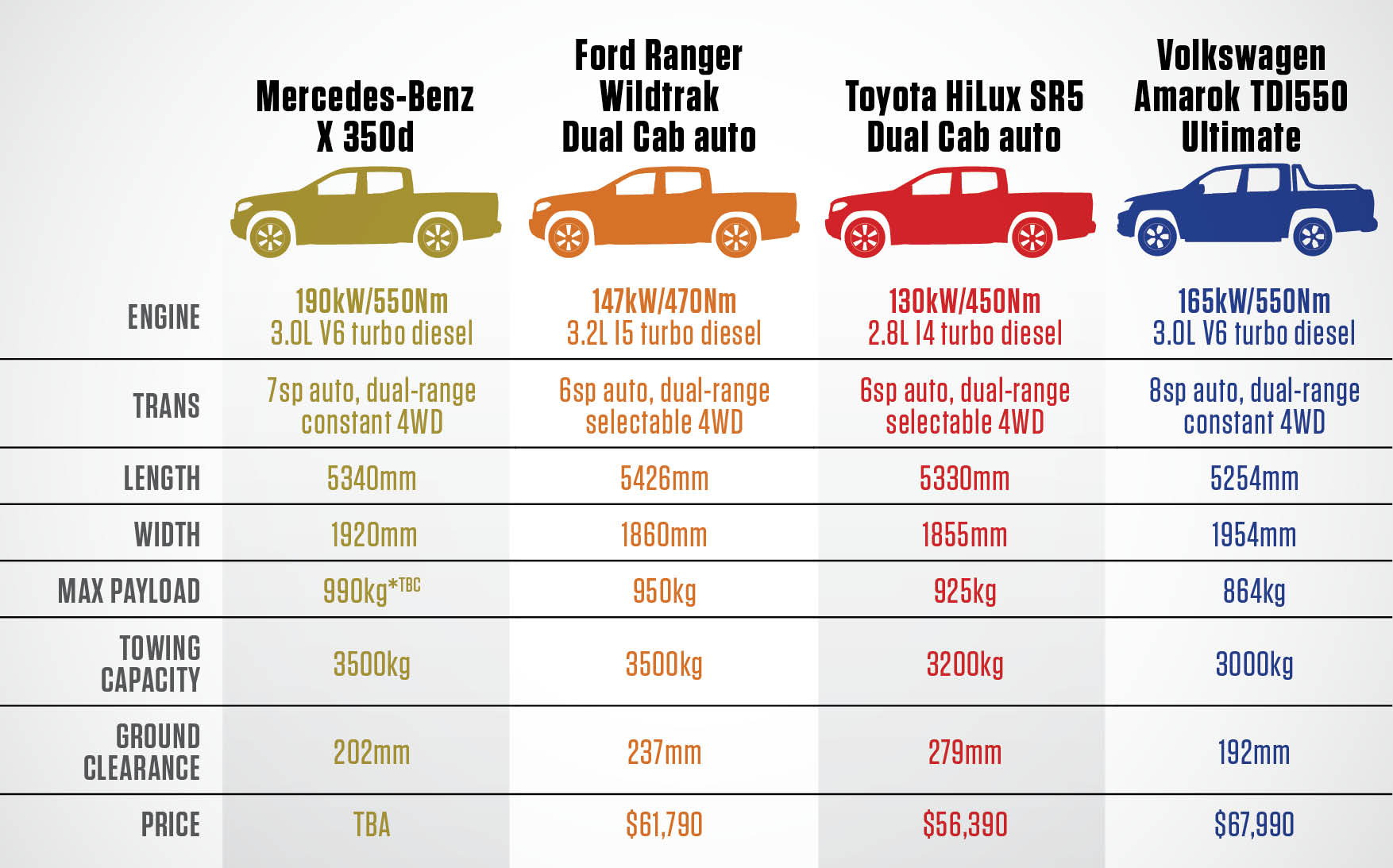 How The Mercedes Benz X Class Compares To The Top Dual Cab Utes