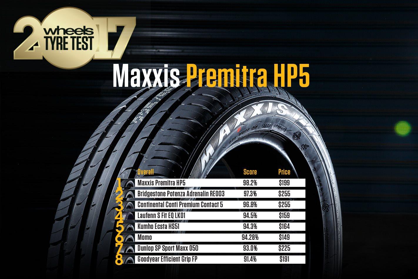https://d3lp4xedbqa8a5.cloudfront.net/s3/digital-cougar-assets/wheels/2017/09/11/Misc/Wheels-Tyre-Test-WINNER-(1).jpg